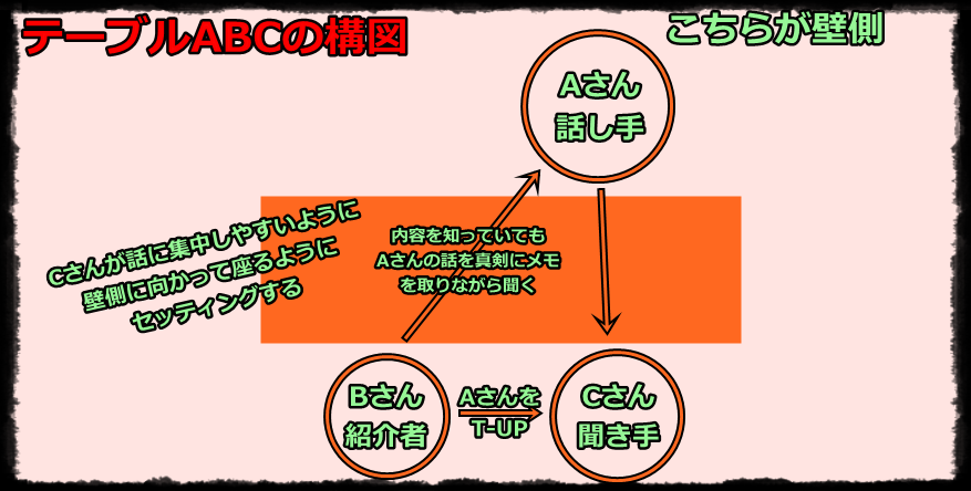 ABC配列