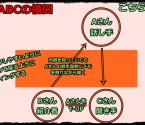 ネットワークビジネス勧誘方法のABC(ホイラーの法則)の実態